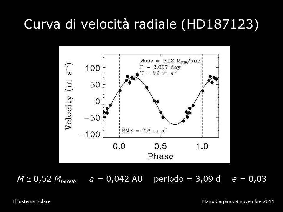 Curva di velocità radiale (HD187123) Mario Carpino, 9 novembre 2011Il Sistema Solare M  0,52 M Giove a = 0,042 AU periodo = 3,09 d e = 0,03