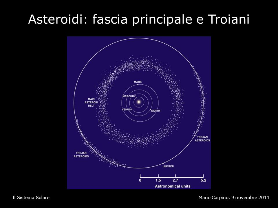 Asteroidi: fascia principale e Troiani Mario Carpino, 9 novembre 2011Il Sistema Solare