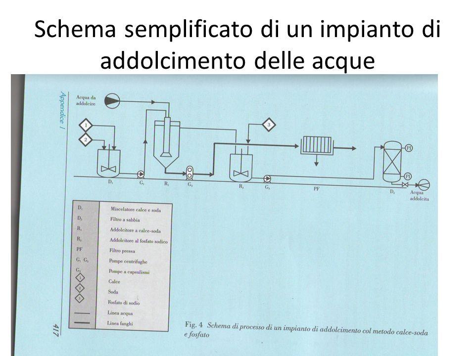 Schema semplificato di un impianto di addolcimento delle acque