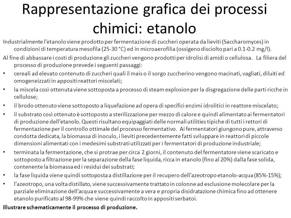 Rappresentazione grafica dei processi chimici: etanolo Industrialmente l'etanolo viene prodotto per fermentazione di zuccheri operata da lieviti (Sacc
