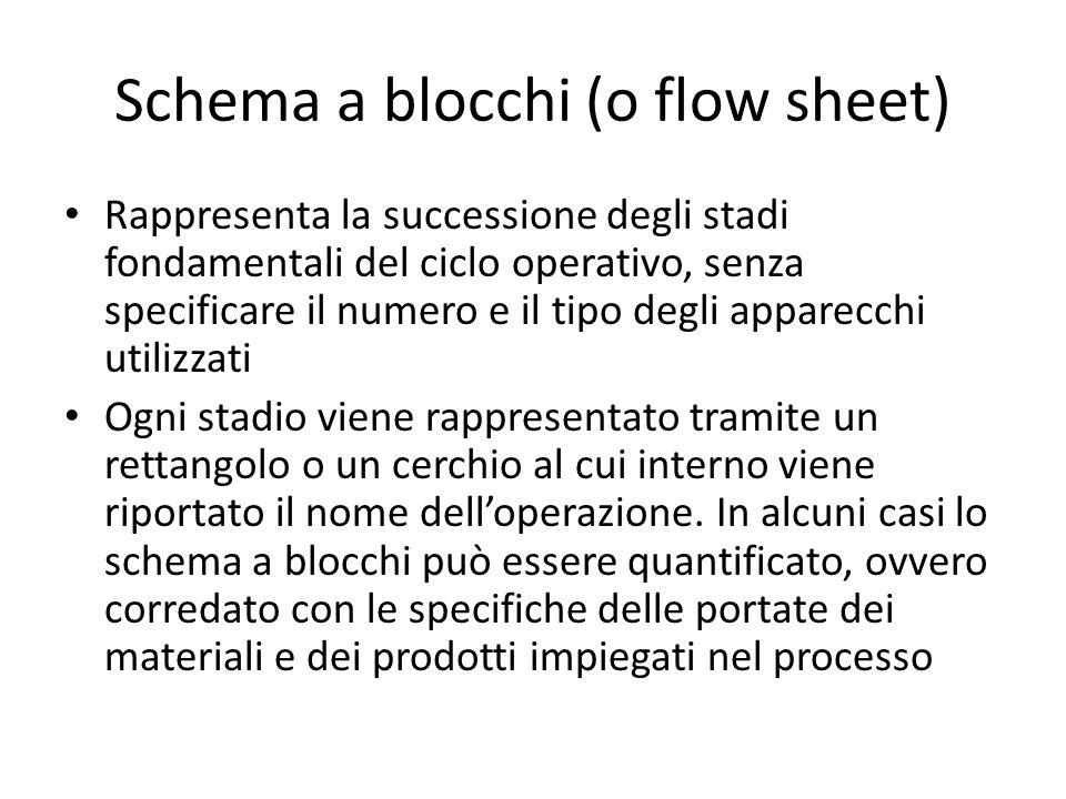 Schema a blocchi (o flow sheet) Rappresenta la successione degli stadi fondamentali del ciclo operativo, senza specificare il numero e il tipo degli a