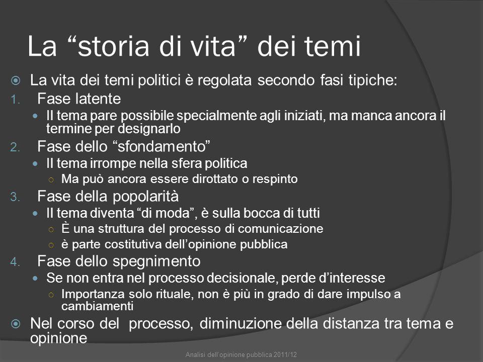 La storia di vita dei temi  La vita dei temi politici è regolata secondo fasi tipiche: 1.