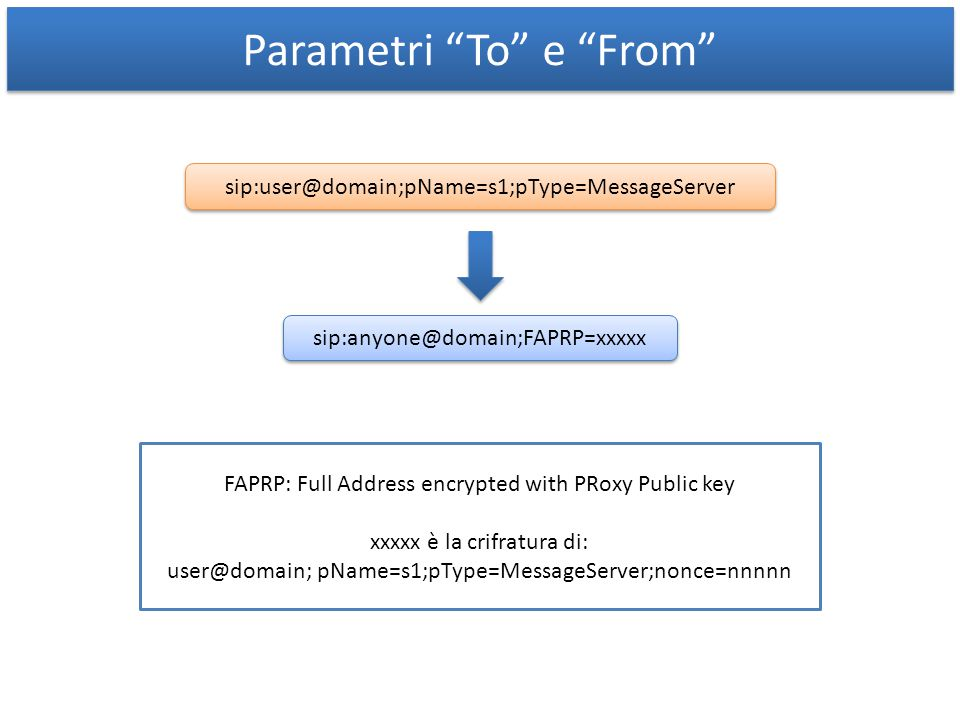 Parametri To e From sip:user@domain;pName=s1;pType=MessageServer sip:anyone@domain;FAPRP=xxxxx FAPRP: Full Address encrypted with PRoxy Public key xxxxx è la crifratura di: user@domain; pName=s1;pType=MessageServer;nonce=nnnnn