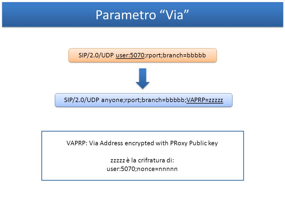 Parametro Via SIP/2.0/UDP user:5070;rport;branch=bbbbb SIP/2.0/UDP anyone;rport;branch=bbbbb;VAPRP=zzzzz VAPRP: Via Address encrypted with PRoxy Public key zzzzz è la crifratura di: user:5070;nonce=nnnnn