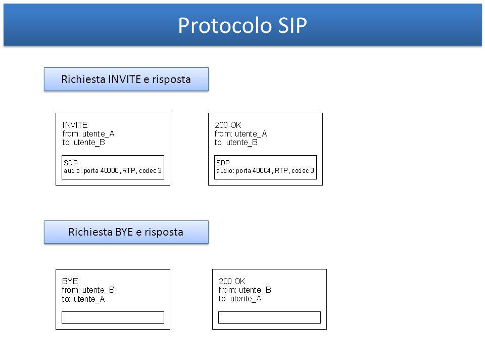 Protocolo SIP Richiesta INVITE e risposta Richiesta BYE e risposta REGISTER ACK CANCEL MESSAGE etc.