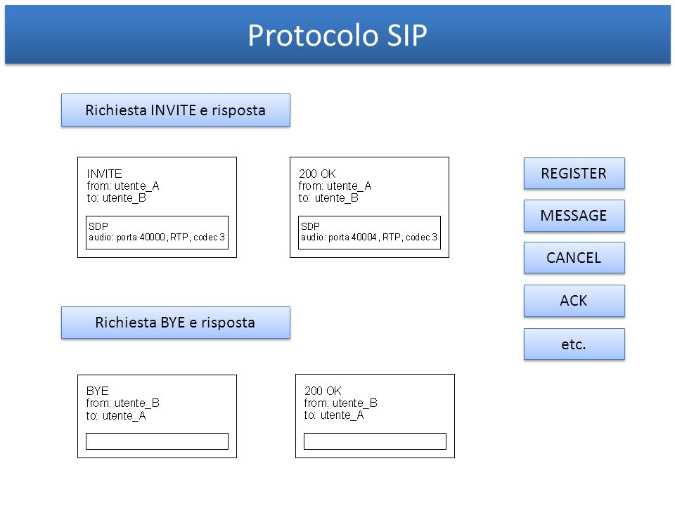Parametri To e From sip:user@domain;pName=s1;pType=MessageServer sip:anyone@domain;FAPRP=xxxxx FAPRP: Full Address encrypted with PRoxy Public key xxxxx è la crifratura di: user@domain; pName=s1;pType=MessageServer;nonce=nnnnn