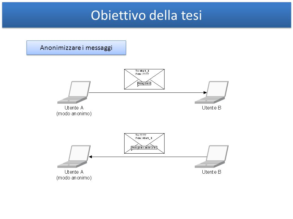 Parametro Via SIP/2.0/UDP user:5070;rport;branch=bbbbb SIP/2.0/UDP anyone;rport;branch=bbbbb;VAPRP=zzzzz VAPRP: Via Address encrypted with PRoxy Public key zzzzz è la crifratura di: user:5070;nonce=nnnnn