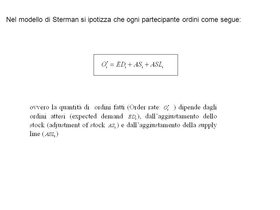 Nel modello di Sterman si ipotizza che ogni partecipante ordini come segue: