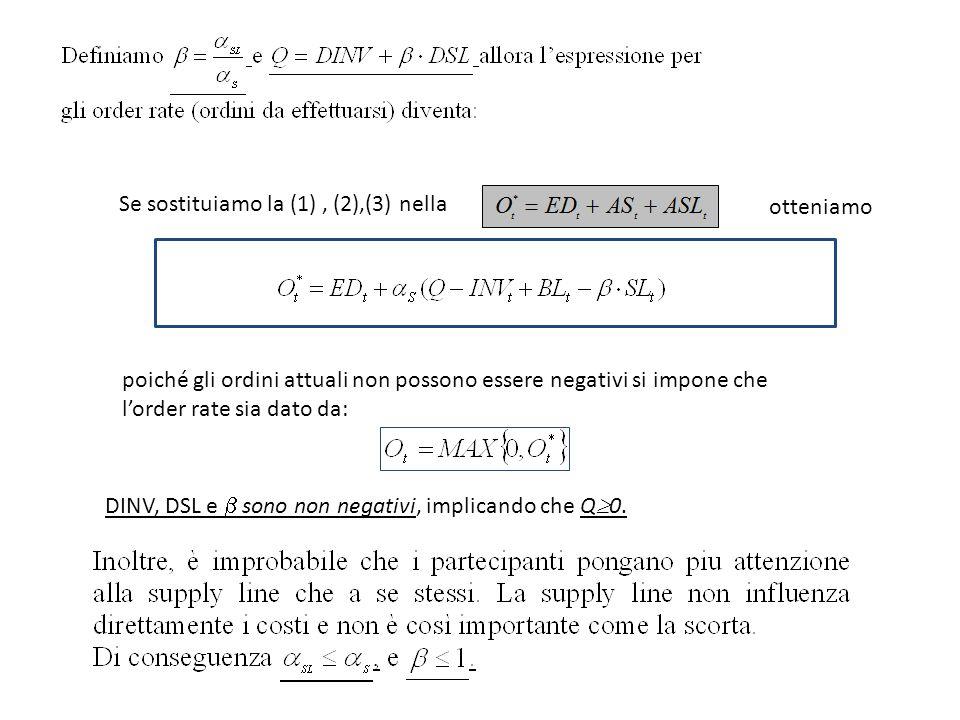 Se sostituiamo la (1), (2),(3) nella otteniamo poiché gli ordini attuali non possono essere negativi si impone che l'order rate sia dato da: DINV, DSL