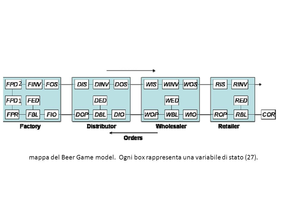 mappa del Beer Game model. Ogni box rappresenta una variabile di stato (27).