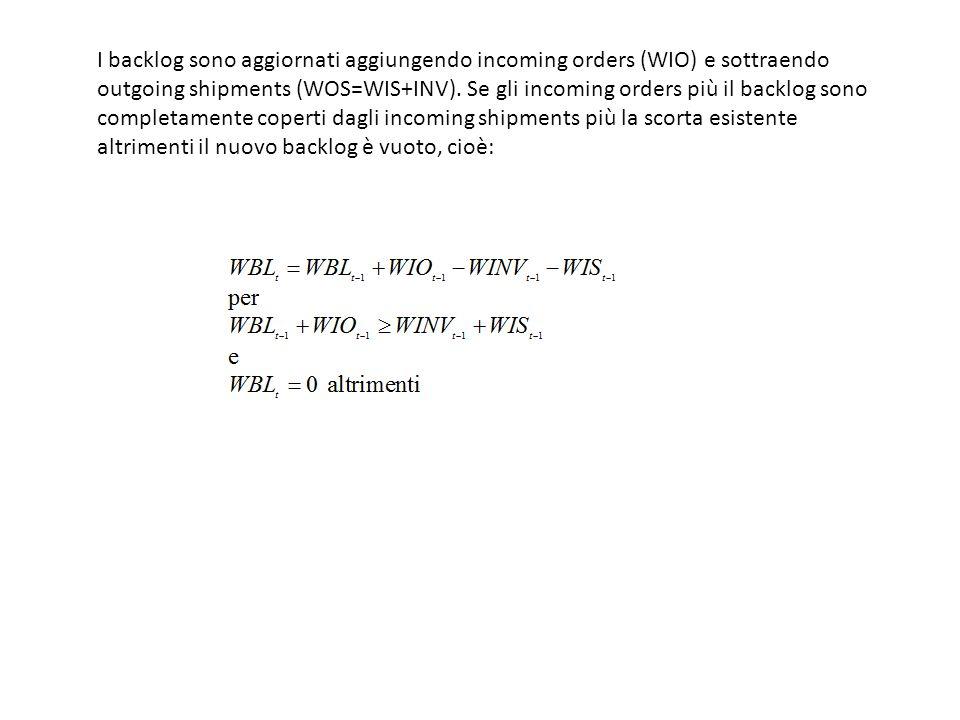 I backlog sono aggiornati aggiungendo incoming orders (WIO) e sottraendo outgoing shipments (WOS=WIS+INV). Se gli incoming orders più il backlog sono