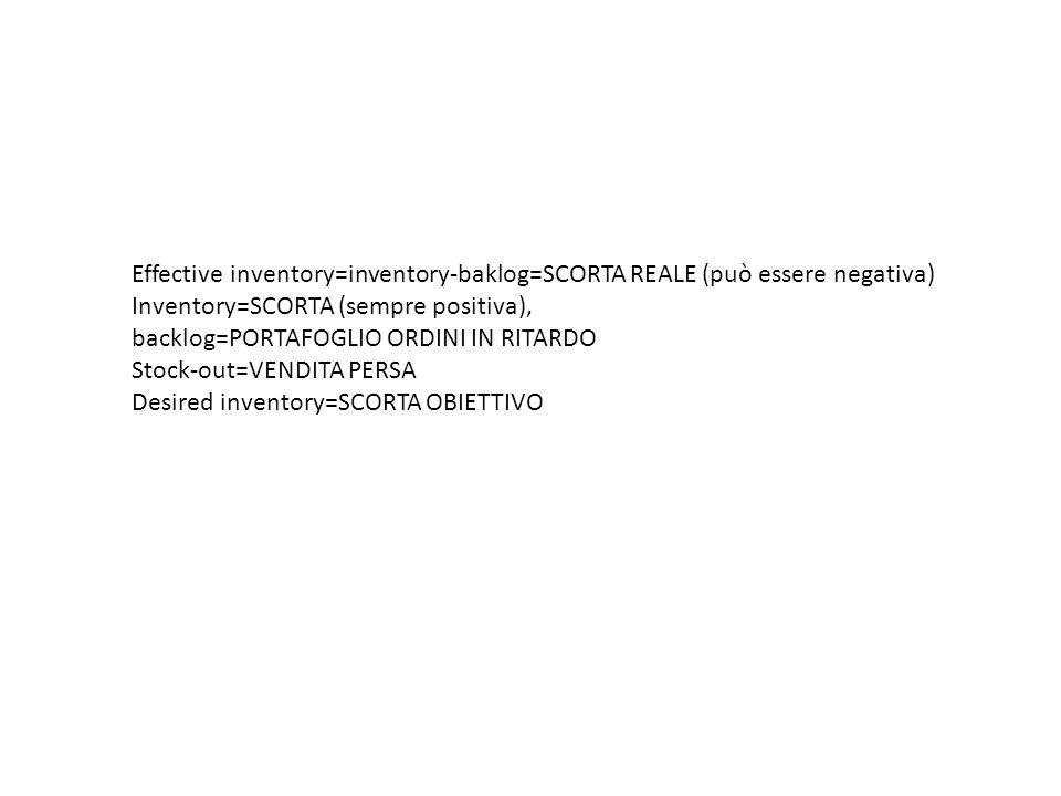 Effective inventory=inventory-baklog=SCORTA REALE (può essere negativa) Inventory=SCORTA (sempre positiva), backlog=PORTAFOGLIO ORDINI IN RITARDO Stoc