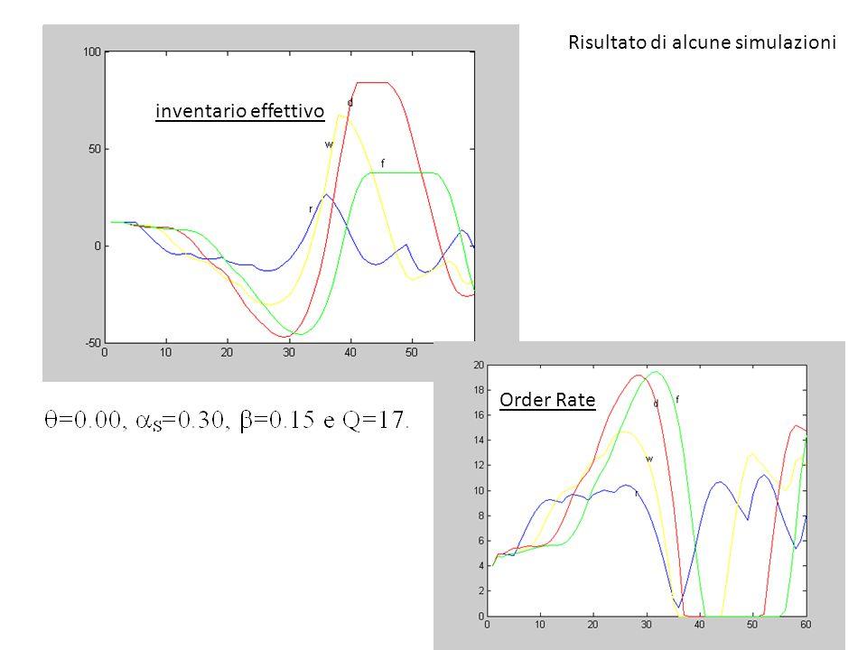 inventario effettivo Order Rate Risultato di alcune simulazioni