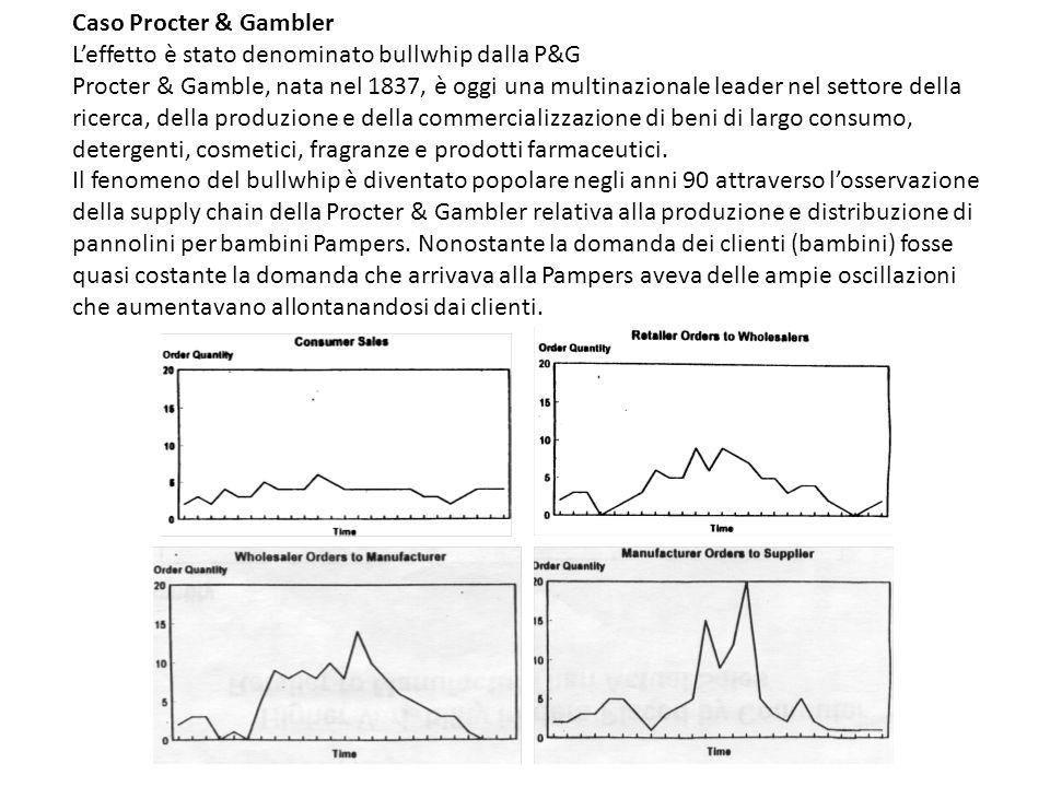 Caso Procter & Gambler L'effetto è stato denominato bullwhip dalla P&G Procter & Gamble, nata nel 1837, è oggi una multinazionale leader nel settore d