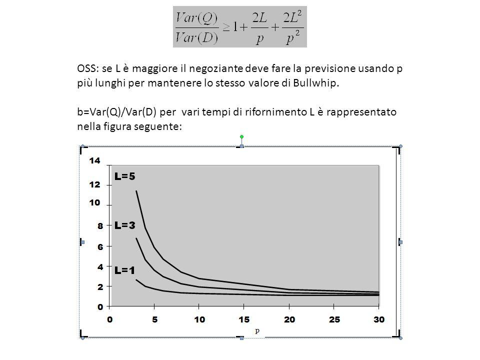 OSS: se L è maggiore il negoziante deve fare la previsione usando p più lunghi per mantenere lo stesso valore di Bullwhip. b=Var(Q)/Var(D) per vari te