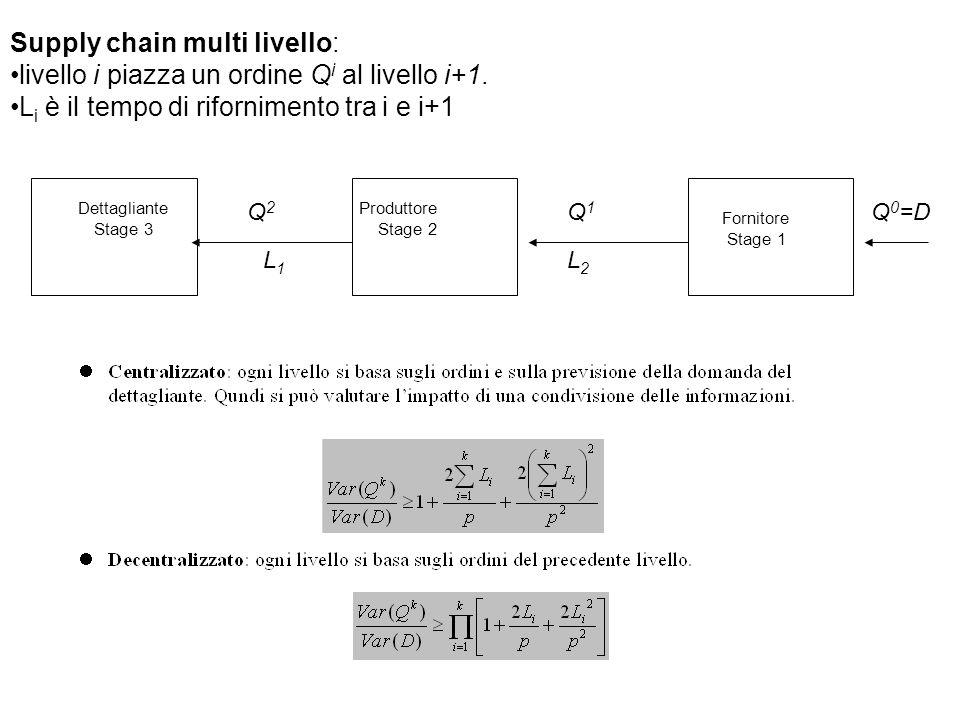 Supply chain multi livello: livello i piazza un ordine Q i al livello i+1. L i è il tempo di rifornimento tra i e i+1 Dettagliante Stage 3 Produttore