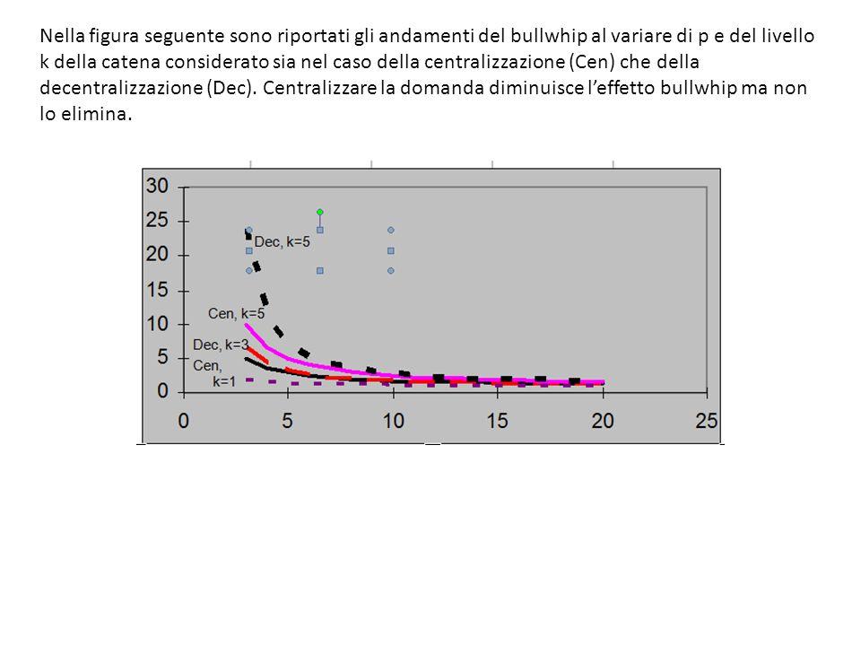 Nella figura seguente sono riportati gli andamenti del bullwhip al variare di p e del livello k della catena considerato sia nel caso della centralizz