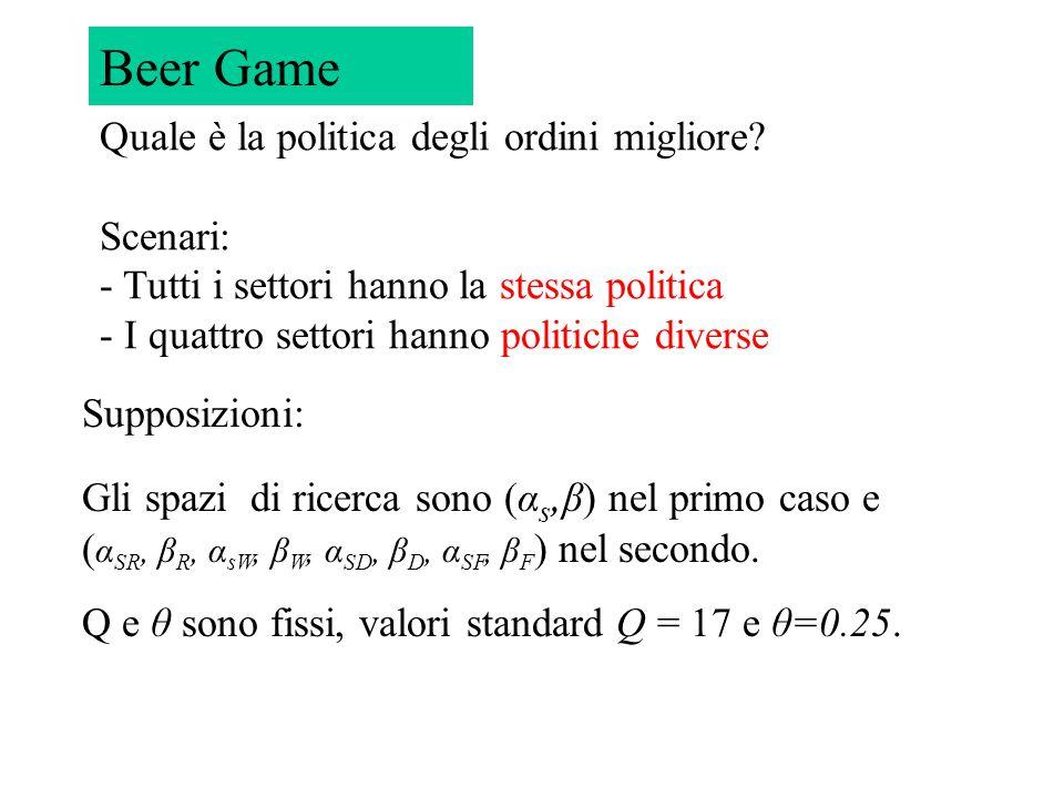 Beer Game Supposizioni: Gli spazi di ricerca sono (α s, β) nel primo caso e ( α SR, β R, α sW, β W, α SD, β D, α SF, β F ) nel secondo. Q e θ sono fis