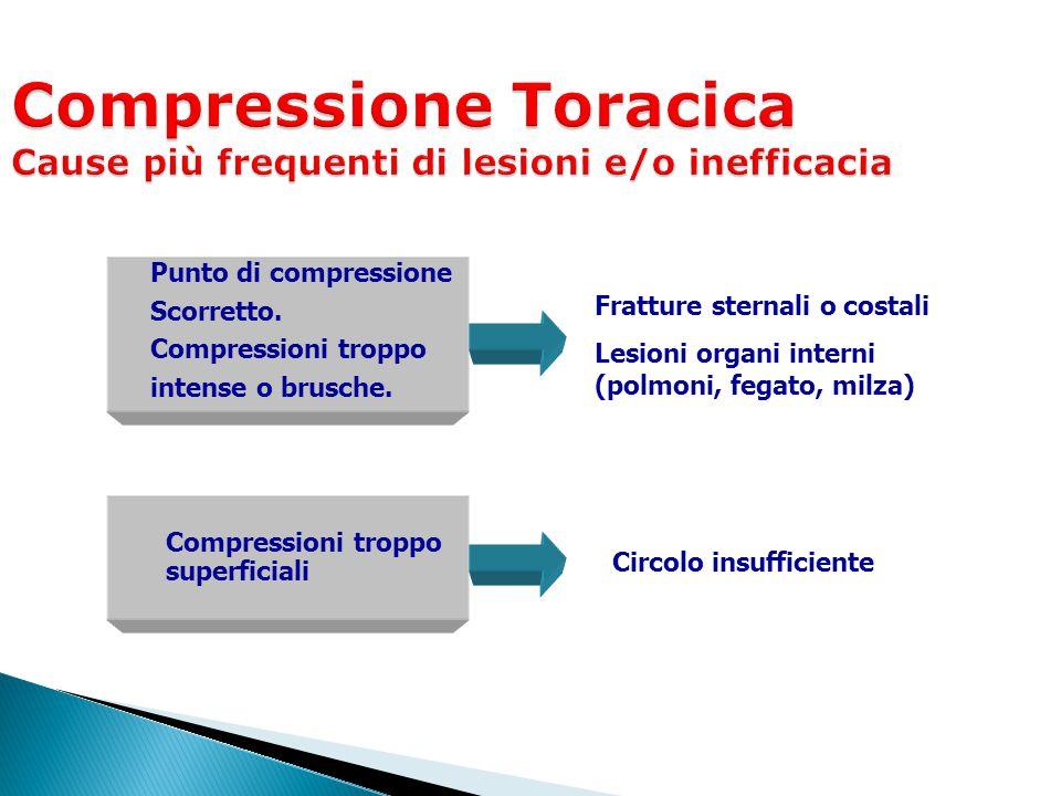 Compressioni troppo superficiali Fratture sternali o costali Lesioni organi interni (polmoni, fegato, milza) Circolo insufficiente Punto di compressio