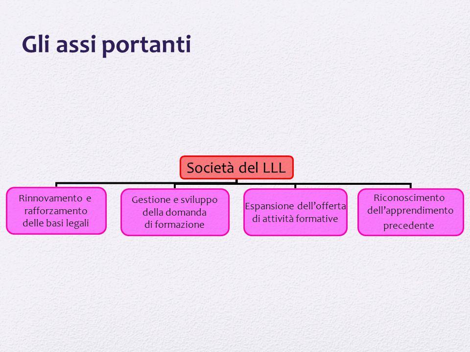Società del LLL Rinnovamento e rafforzamento delle basi legali Gestione e sviluppo della domanda di formazione Espansione dell'offerta di attività for