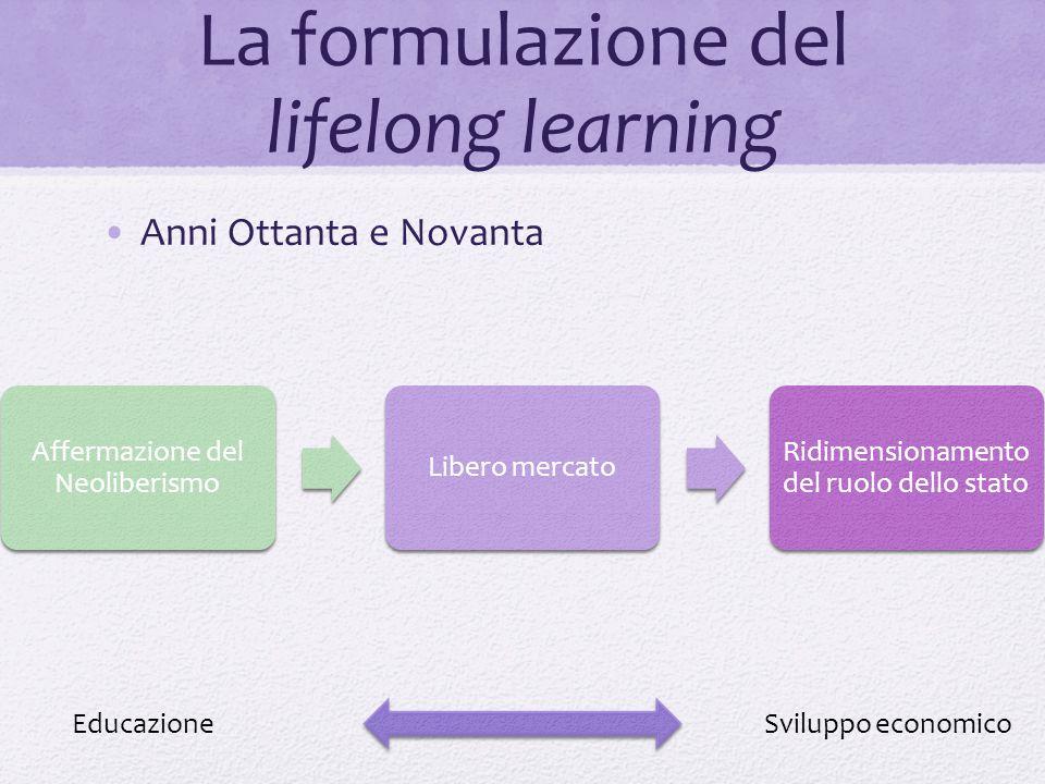 La formulazione del lifelong learning Anni Ottanta e Novanta Affermazione del Neoliberismo Libero mercato Ridimensionamento del ruolo dello stato Educ
