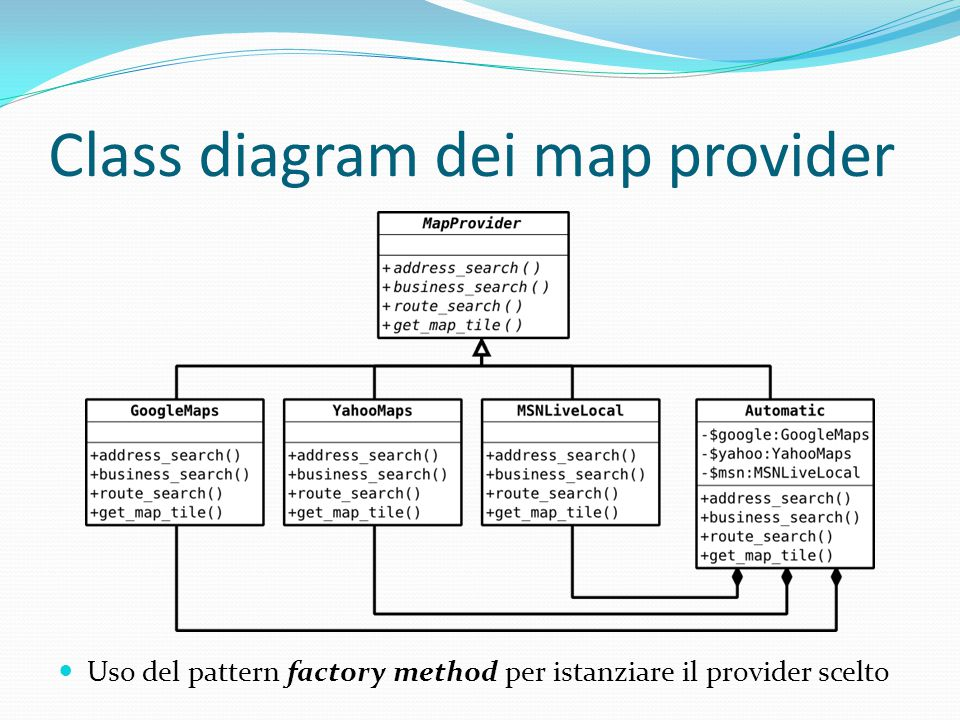 Class diagram dei map provider Uso del pattern factory method per istanziare il provider scelto