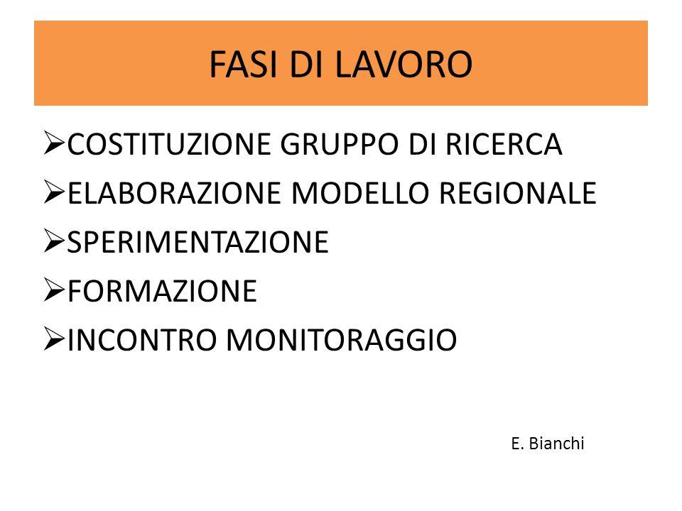 FASI DI LAVORO  COSTITUZIONE GRUPPO DI RICERCA  ELABORAZIONE MODELLO REGIONALE  SPERIMENTAZIONE  FORMAZIONE  INCONTRO MONITORAGGIO E.