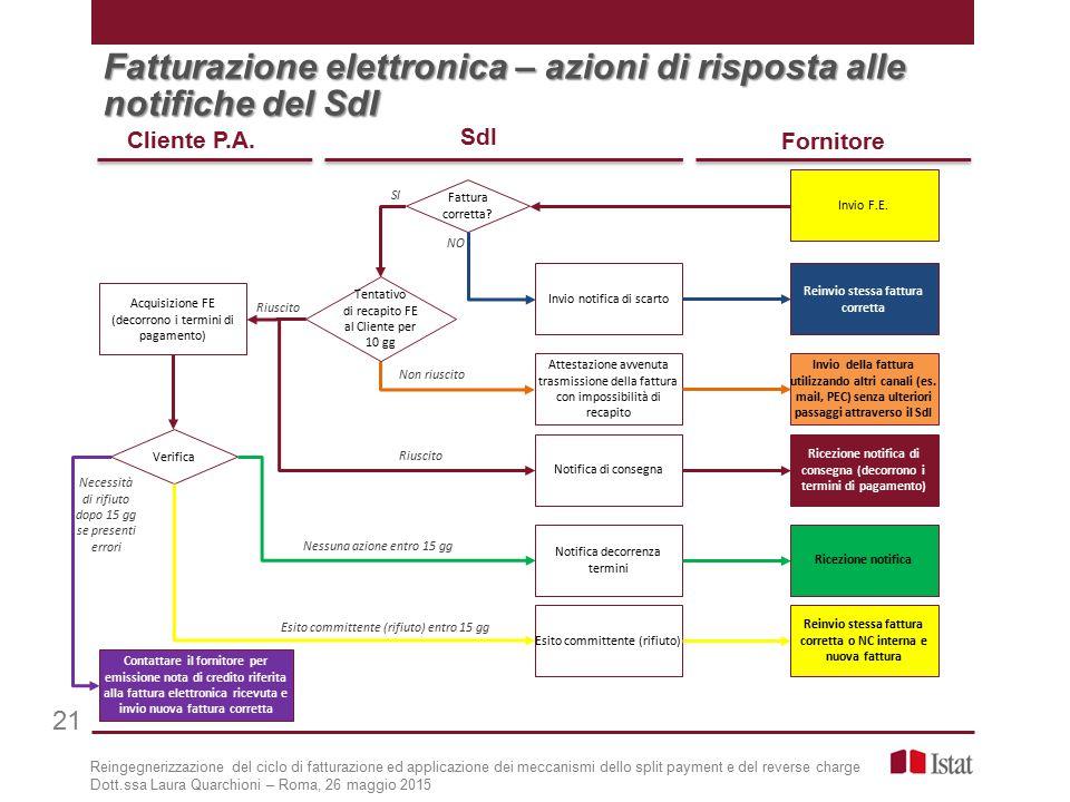 Reingegnerizzazione del ciclo di fatturazione ed applicazione dei meccanismi dello split payment e del reverse charge Dott.ssa Laura Quarchioni – Roma, 26 maggio 2015 Cliente P.A.