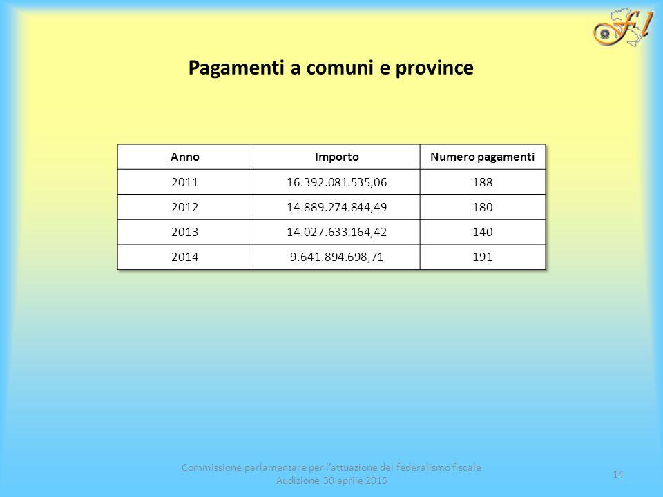 Commissione parlamentare per l'attuazione del federalismo fiscale Audizione 30 aprile 2015 14 Pagamenti a comuni e province