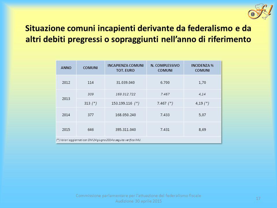 Situazione comuni incapienti derivante da federalismo e da altri debiti pregressi o sopraggiunti nell'anno di riferimento Commissione parlamentare per l'attuazione del federalismo fiscale Audizione 30 aprile 2015 17