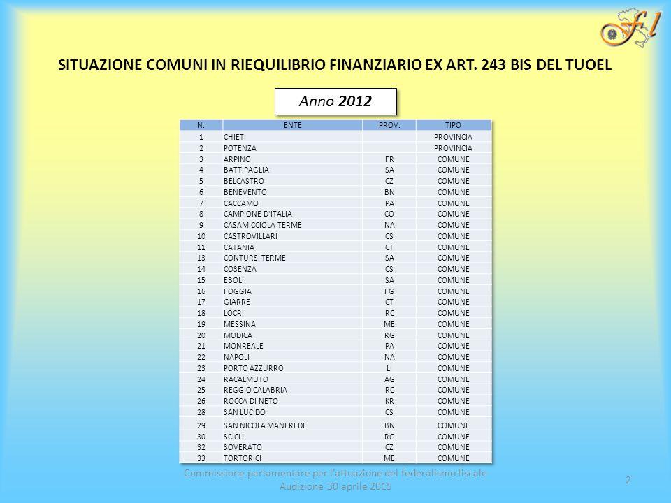 Commissione parlamentare per l'attuazione del federalismo fiscale Audizione 30 aprile 2015 2 SITUAZIONE COMUNI IN RIEQUILIBRIO FINANZIARIO EX ART.