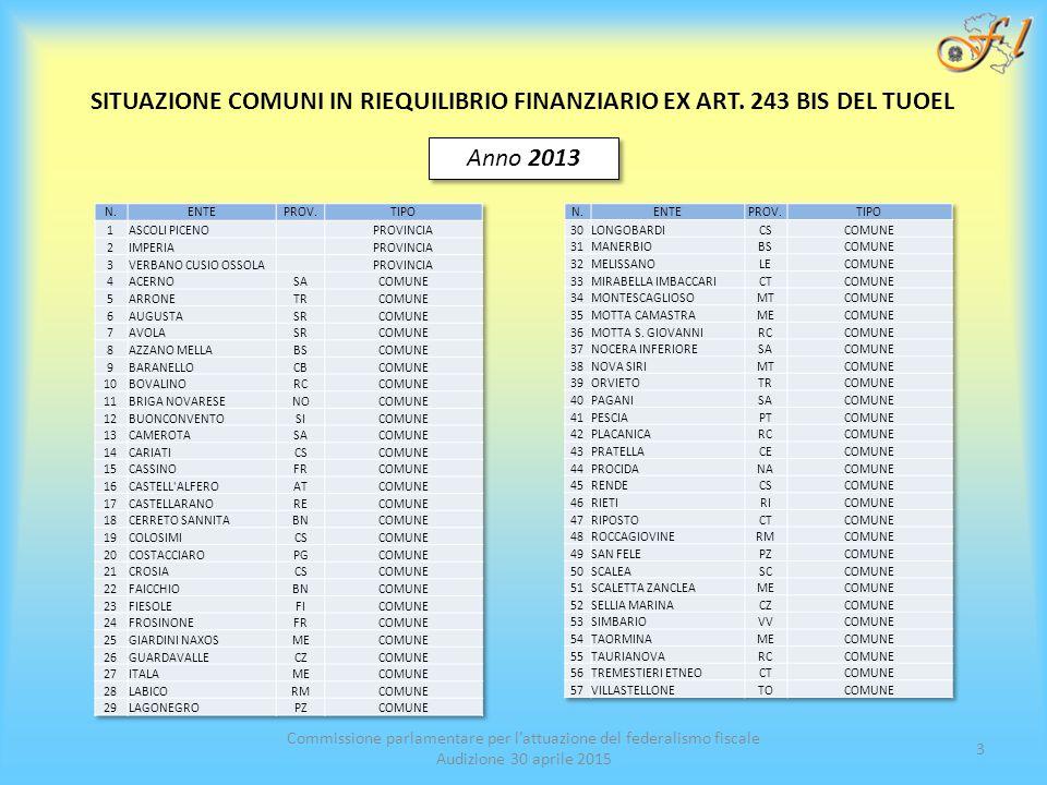 Commissione parlamentare per l'attuazione del federalismo fiscale Audizione 30 aprile 2015 3 SITUAZIONE COMUNI IN RIEQUILIBRIO FINANZIARIO EX ART.