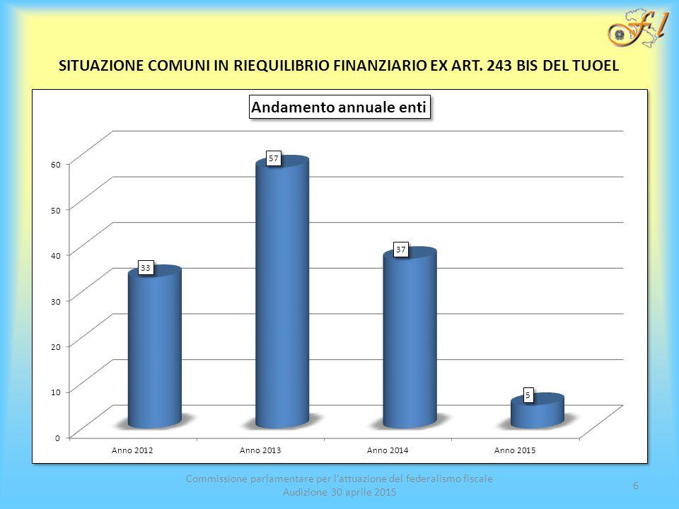Commissione parlamentare per l'attuazione del federalismo fiscale Audizione 30 aprile 2015 6 SITUAZIONE COMUNI IN RIEQUILIBRIO FINANZIARIO EX ART.