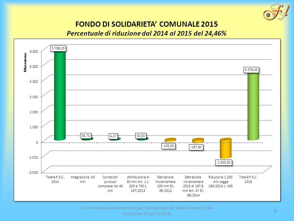 Commissione parlamentare per l'attuazione del federalismo fiscale Audizione 30 aprile 2015 8 FONDO DI SOLIDARIETA' COMUNALE 2015 Percentuale di riduzione dal 2014 al 2015 del 24,46%