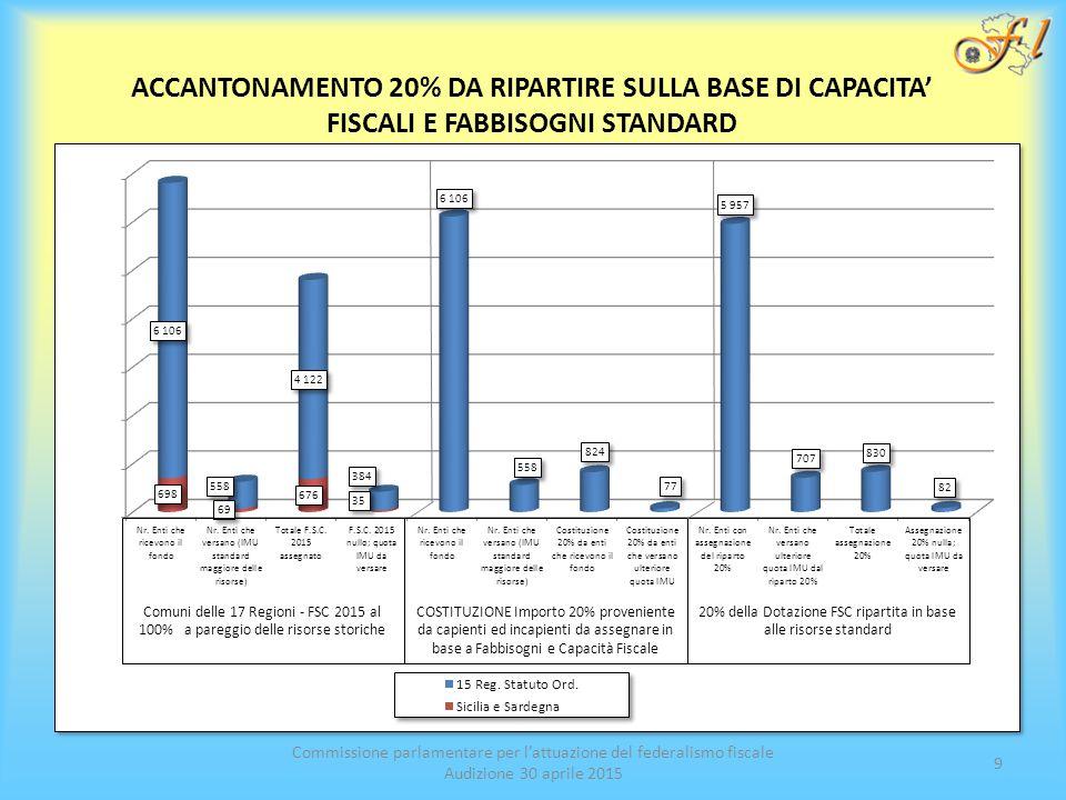 Commissione parlamentare per l'attuazione del federalismo fiscale Audizione 30 aprile 2015 9 ACCANTONAMENTO 20% DA RIPARTIRE SULLA BASE DI CAPACITA' FISCALI E FABBISOGNI STANDARD