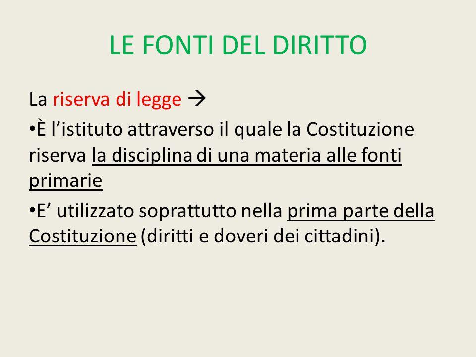 LE FONTI DEL DIRITTO La riserva di legge  È l'istituto attraverso il quale la Costituzione riserva la disciplina di una materia alle fonti primarie E