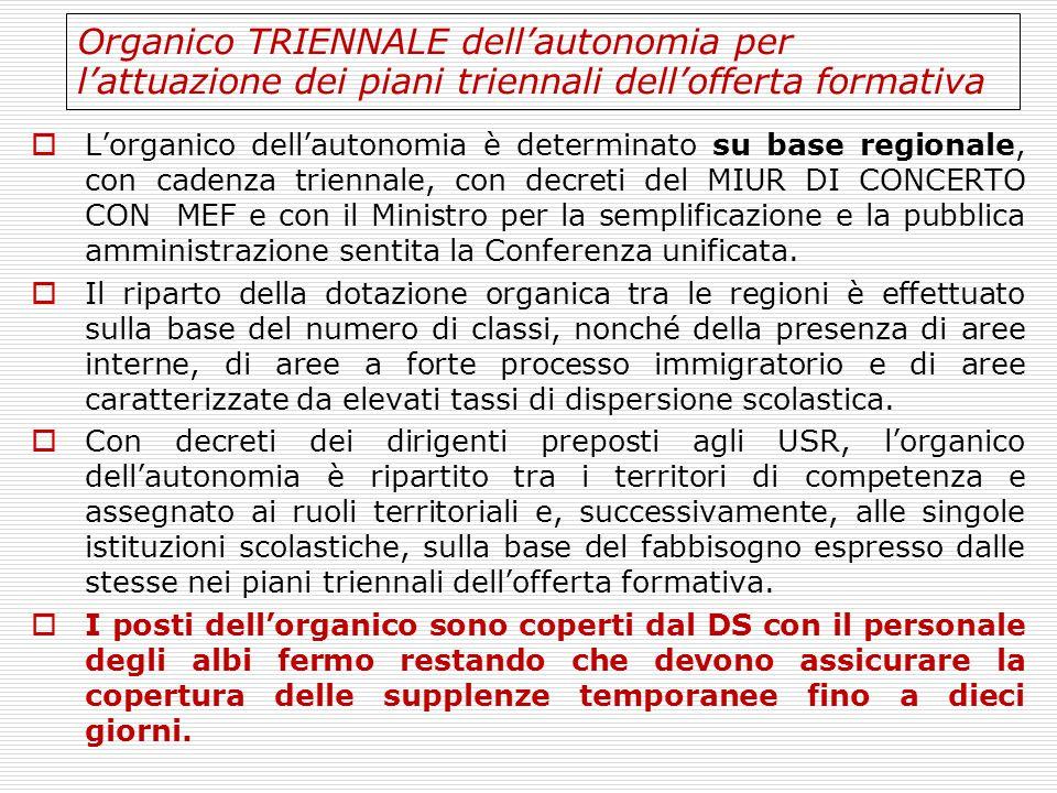 Organico TRIENNALE dell'autonomia per l'attuazione dei piani triennali dell'offerta formativa  L'organico dell'autonomia è determinato su base region