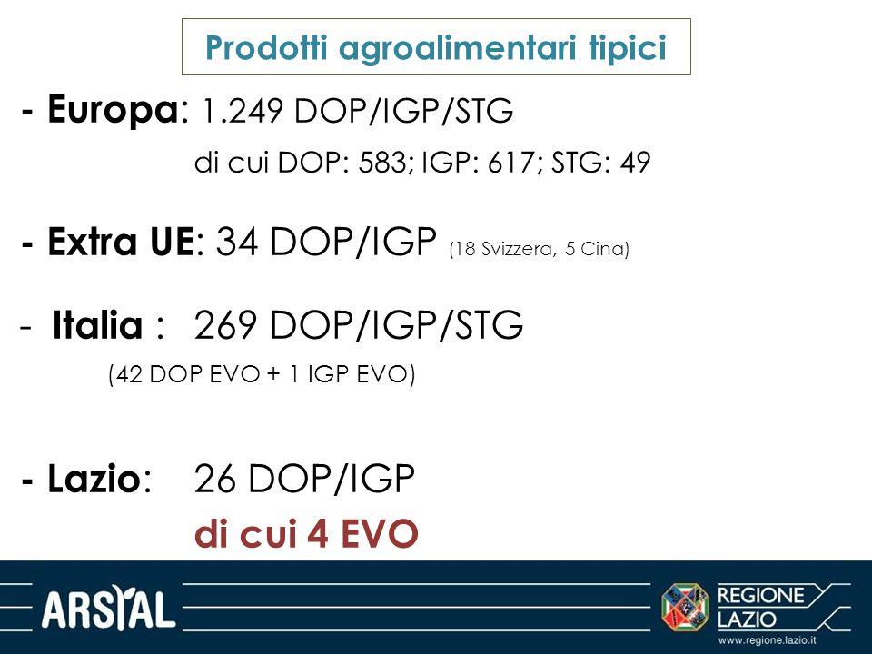 - Europa : 1.249 DOP/IGP/STG di cui DOP: 583; IGP: 617; STG: 49 - Extra UE : 34 DOP/IGP (18 Svizzera, 5 Cina) - Italia : 269 DOP/IGP/STG (42 DOP EVO +