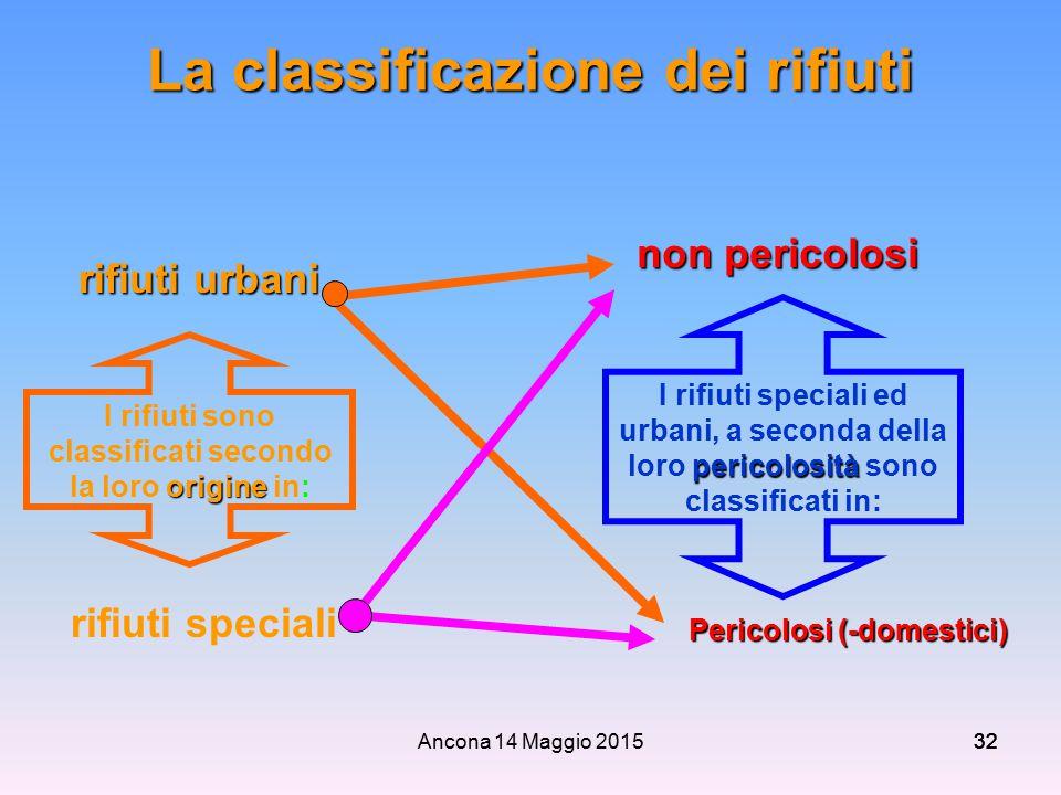 Ancona 14 Maggio 201532 La classificazione dei rifiuti origine I rifiuti sono classificati secondo la loro origine in: pericolosità I rifiuti speciali