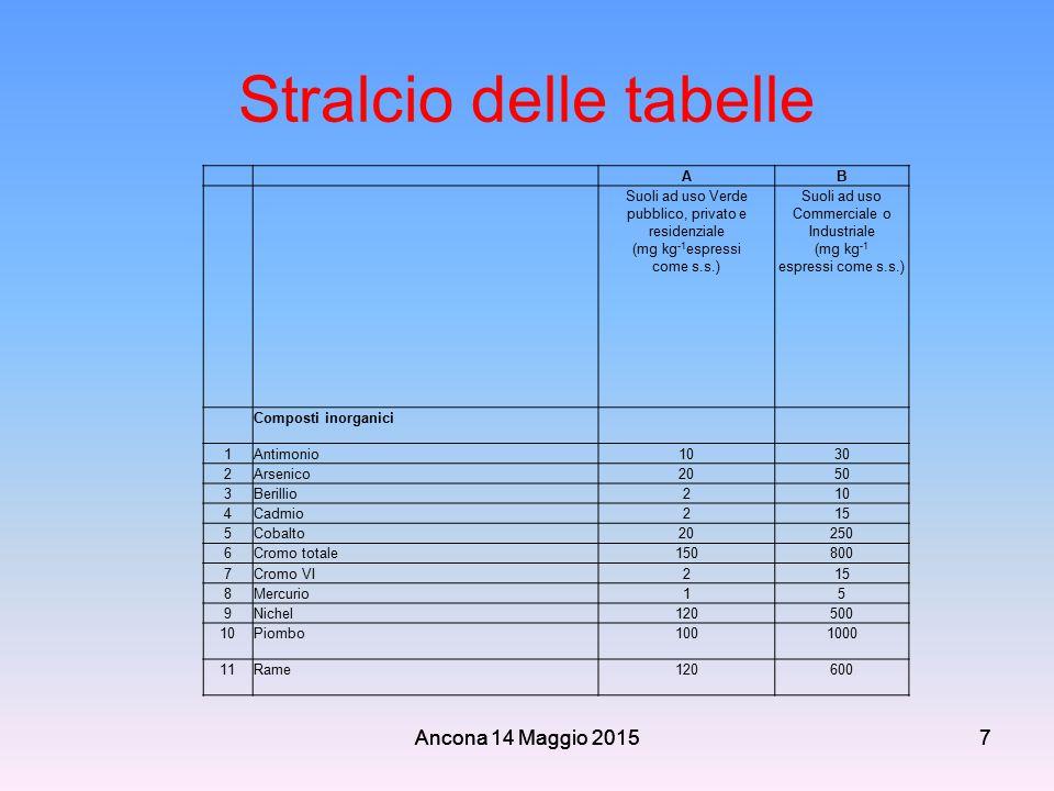 Ancona 14 Maggio 20157 Stralcio delle tabelle AB Suoli ad uso Verde pubblico, privato e residenziale (mg kg -1 espressi come s.s.) Suoli ad uso Commer