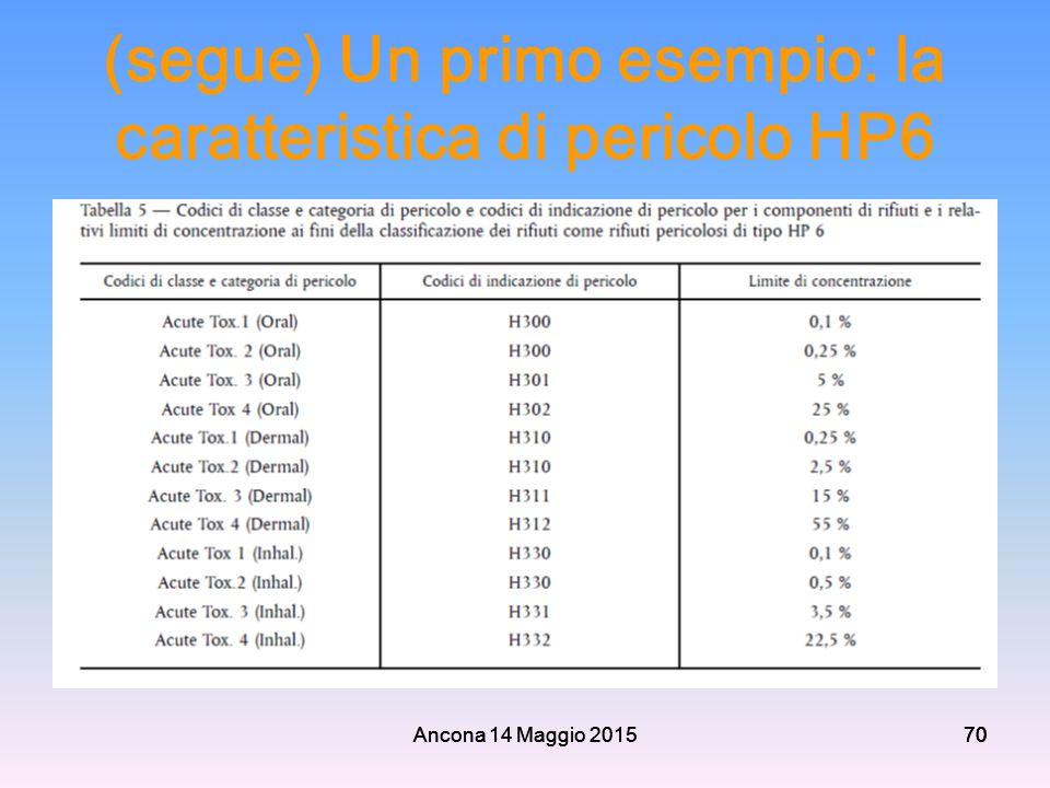 Ancona 14 Maggio 201570 (segue) Un primo esempio: la caratteristica di pericolo HP6 Ancona 14 Maggio 201570