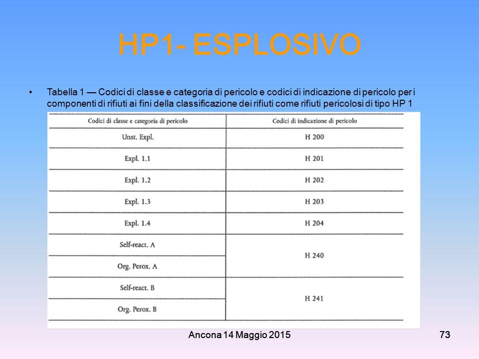 Ancona 14 Maggio 201573 HP1- ESPLOSIVO Tabella 1 — Codici di classe e categoria di pericolo e codici di indicazione di pericolo per i componenti di ri