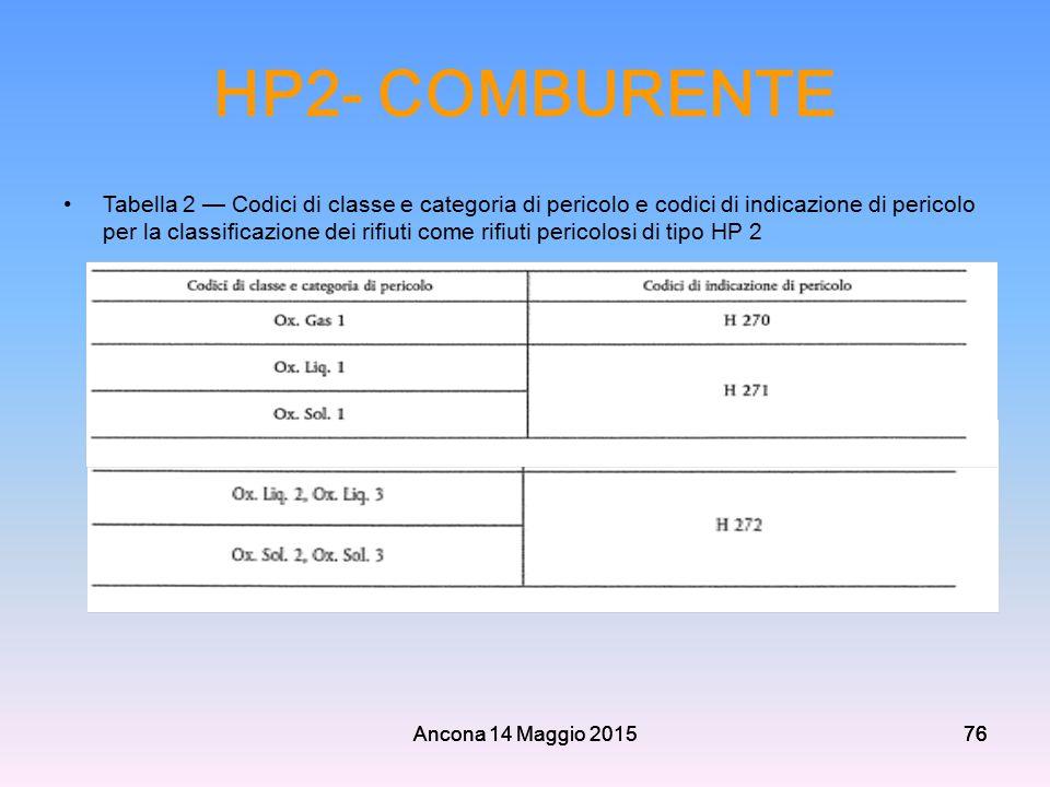 Ancona 14 Maggio 201576 HP2- COMBURENTE Tabella 2 — Codici di classe e categoria di pericolo e codici di indicazione di pericolo per la classificazion