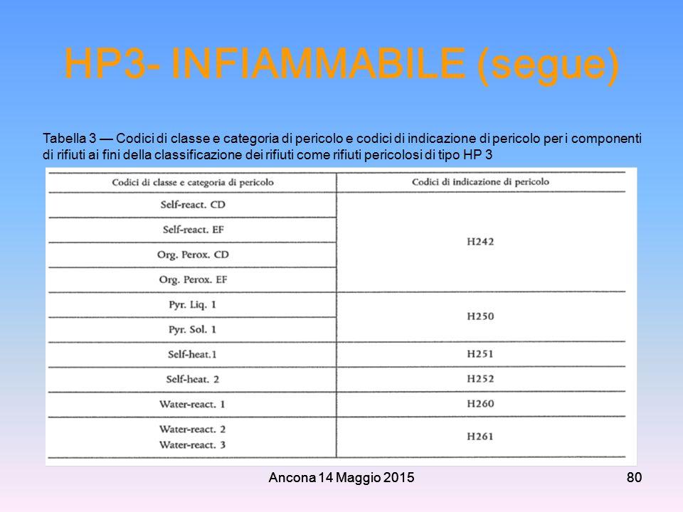 Ancona 14 Maggio 201580 HP3- INFIAMMABILE (segue) Ancona 14 Maggio 201580 Tabella 3 — Codici di classe e categoria di pericolo e codici di indicazione