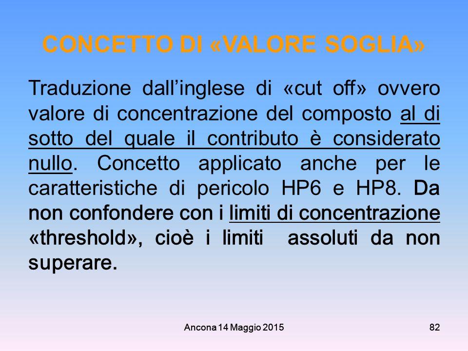 Ancona 14 Maggio 201582 CONCETTO DI «VALORE SOGLIA» Traduzione dall'inglese di «cut off» ovvero valore di concentrazione del composto al di sotto del