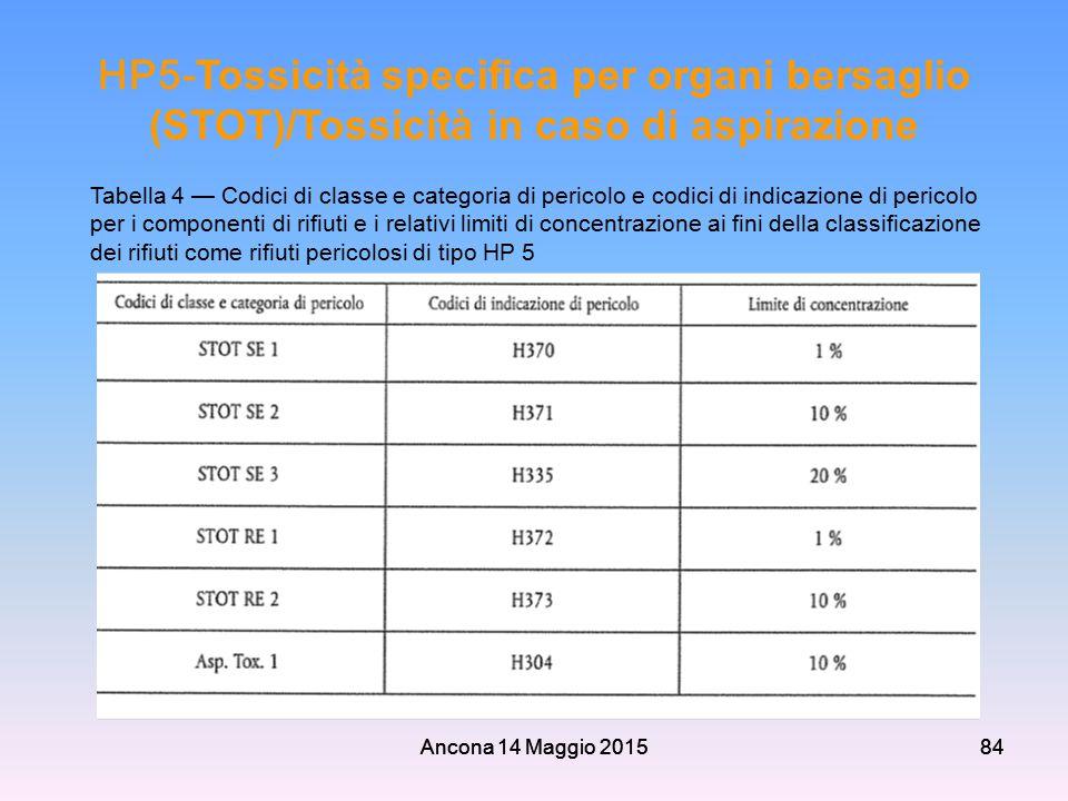 Ancona 14 Maggio 201584 HP5- Tossicità specifica per organi bersaglio (STOT)/Tossicità in caso di aspirazione Ancona 14 Maggio 201584 Tabella 4 — Codi