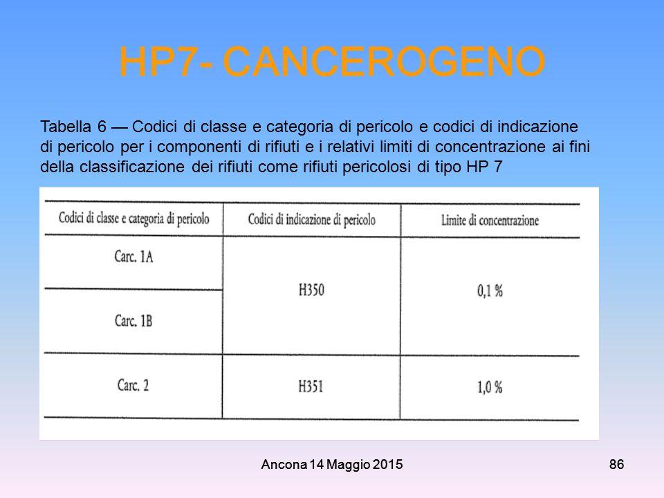 Ancona 14 Maggio 201586 HP7- CANCEROGENO Ancona 14 Maggio 201586 Tabella 6 — Codici di classe e categoria di pericolo e codici di indicazione di peric