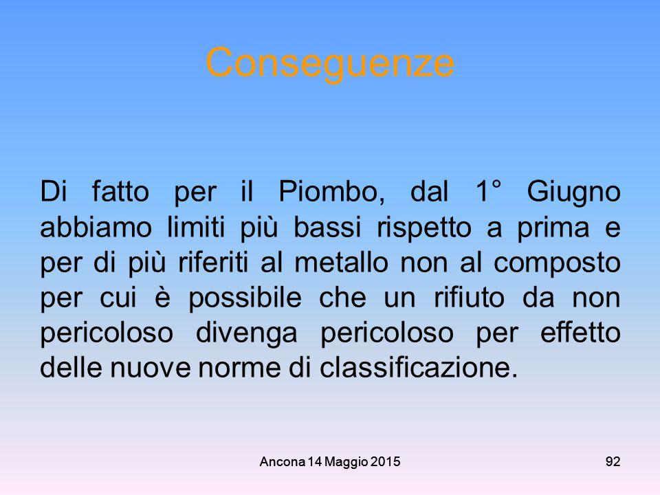 Ancona 14 Maggio 201592 Conseguenze Di fatto per il Piombo, dal 1° Giugno abbiamo limiti più bassi rispetto a prima e per di più riferiti al metallo n