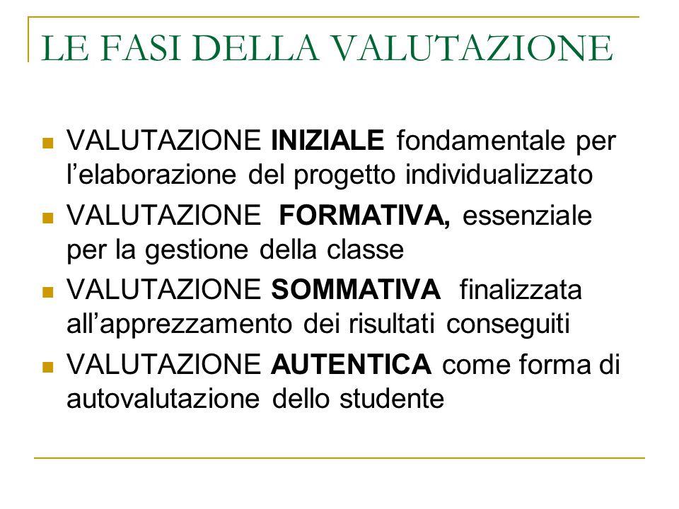 LE FASI DELLA VALUTAZIONE VALUTAZIONE INIZIALE fondamentale per l'elaborazione del progetto individualizzato VALUTAZIONE FORMATIVA, essenziale per la gestione della classe VALUTAZIONE SOMMATIVA finalizzata all'apprezzamento dei risultati conseguiti VALUTAZIONE AUTENTICA come forma di autovalutazione dello studente