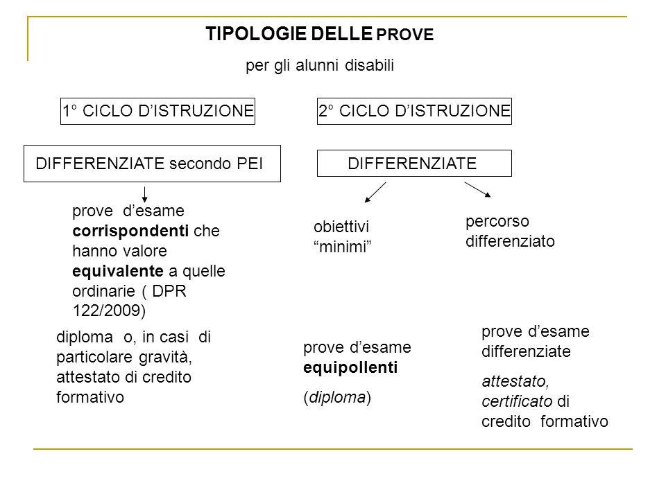 TIPOLOGIE DELLE PROVE per gli alunni disabili 1° CICLO D'ISTRUZIONE2° CICLO D'ISTRUZIONE DIFFERENZIATE secondo PEI DIFFERENZIATE prove d'esame corrispondenti che hanno valore equivalente a quelle ordinarie ( DPR 122/2009) obiettivi minimi percorso differenziato diploma o, in casi di particolare gravità, attestato di credito formativo prove d'esame equipollenti (diploma) prove d'esame differenziate attestato, certificato di credito formativo